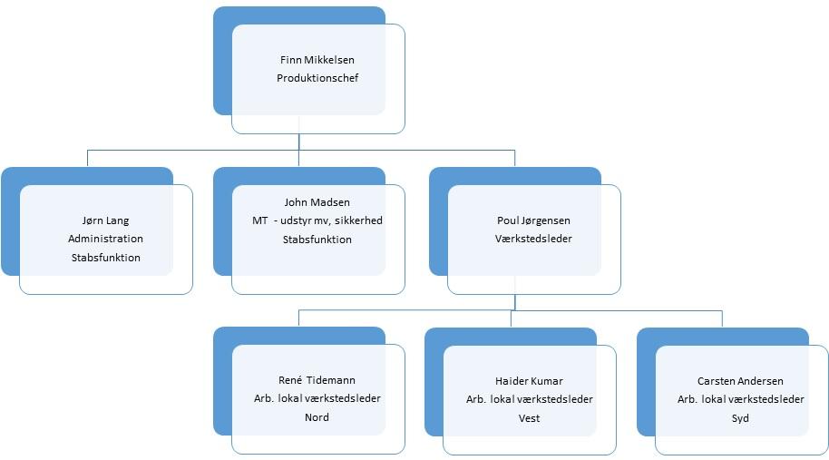 Oganisationsdiagram_Vaerkstederne_2015